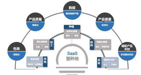 36氪首发 |「中农普惠」获4000万元pre-A轮融资,从种植管理SaaS切入果蔬供应链服务
