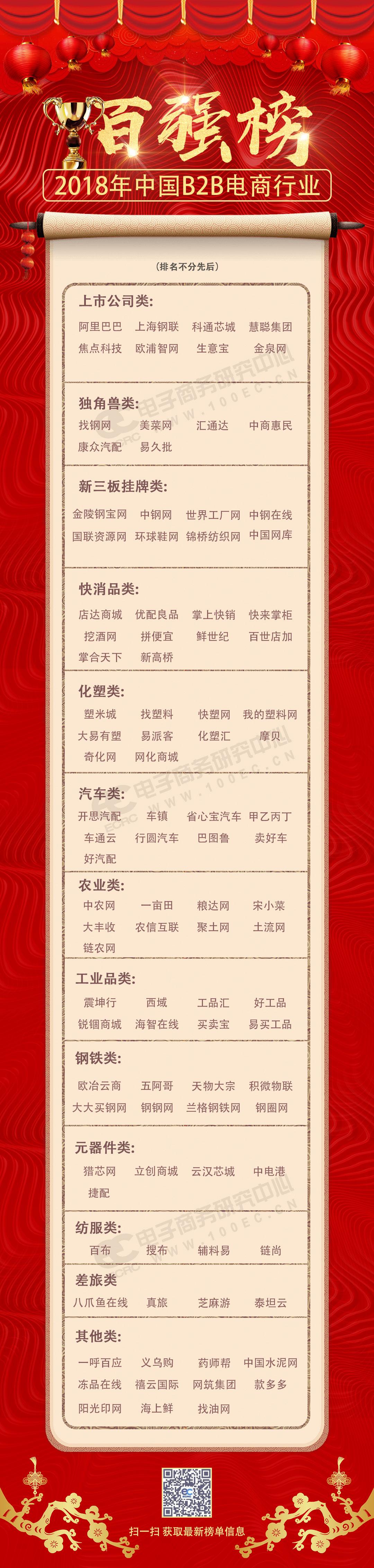 2018年中国B2B电商行业百强榜.jpg