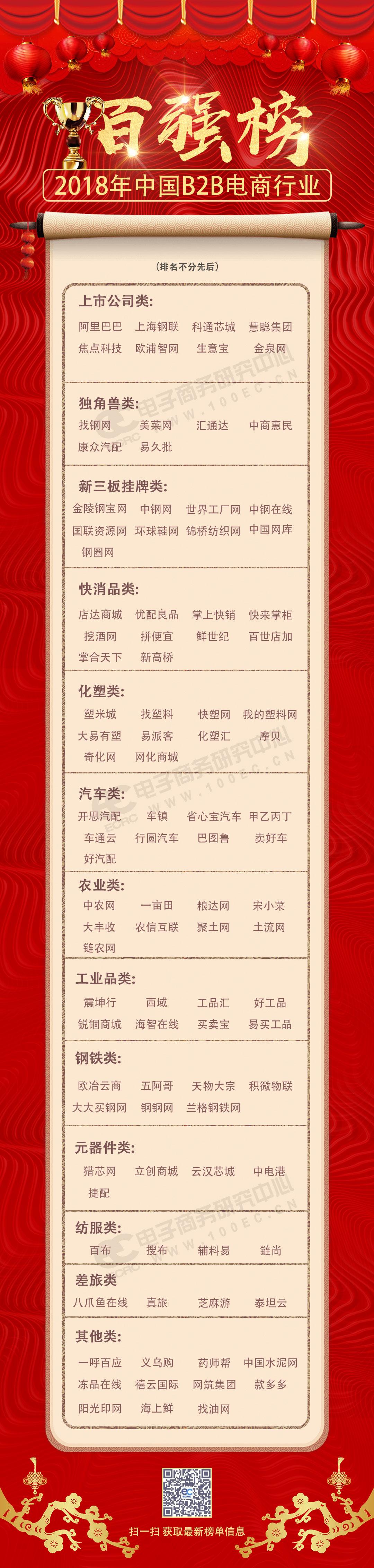 2018年国际老虎机平台开户送体验金B2B电商pt老虎机注册送体验金百强榜.jpg