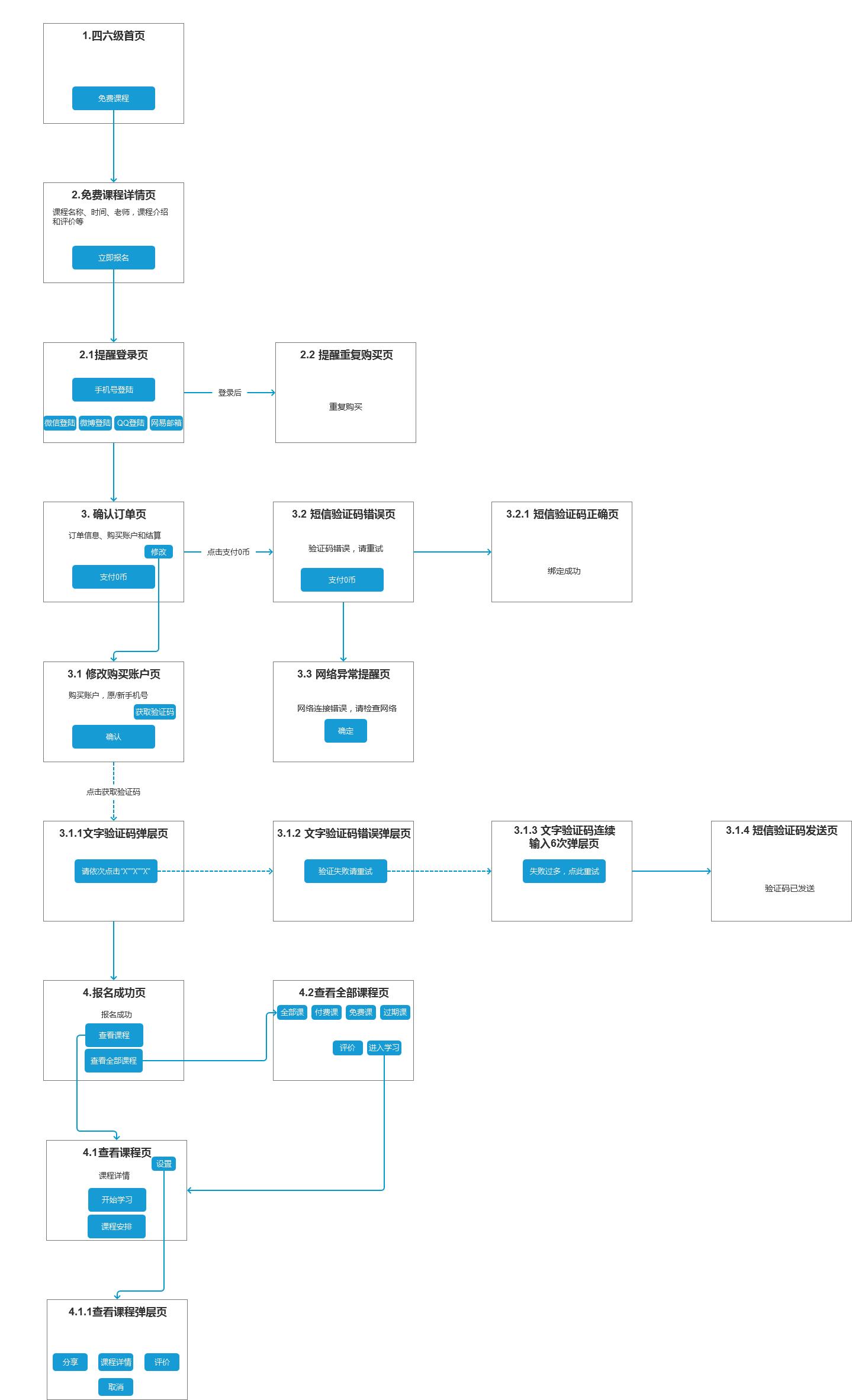 【app手机】绘制精品课:四六级课程类别流程图有道案例v手机广告设计与制作教程图片