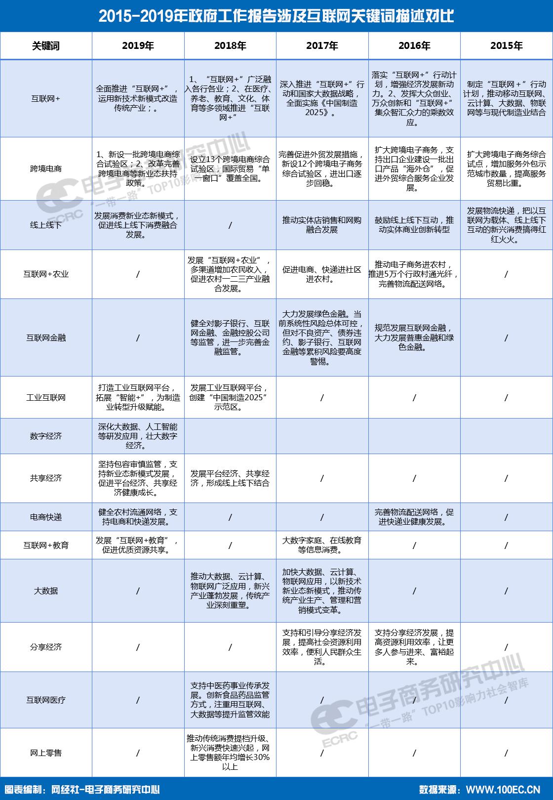 2015-2019年政府工作报告涉及互联网关键词对比.png