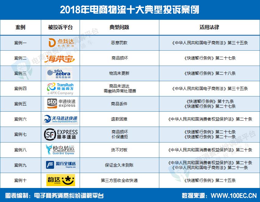电子商务物流案例_盘点:2018年电商物流十大典型投诉案例网经社网络经济服务