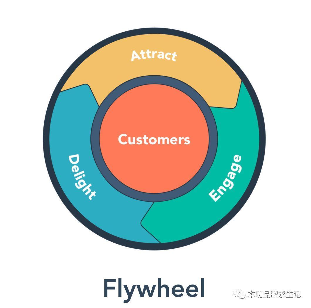 跟漏斗彻底说byebye,HubSpot提出flywheel飞轮模型和落地路径