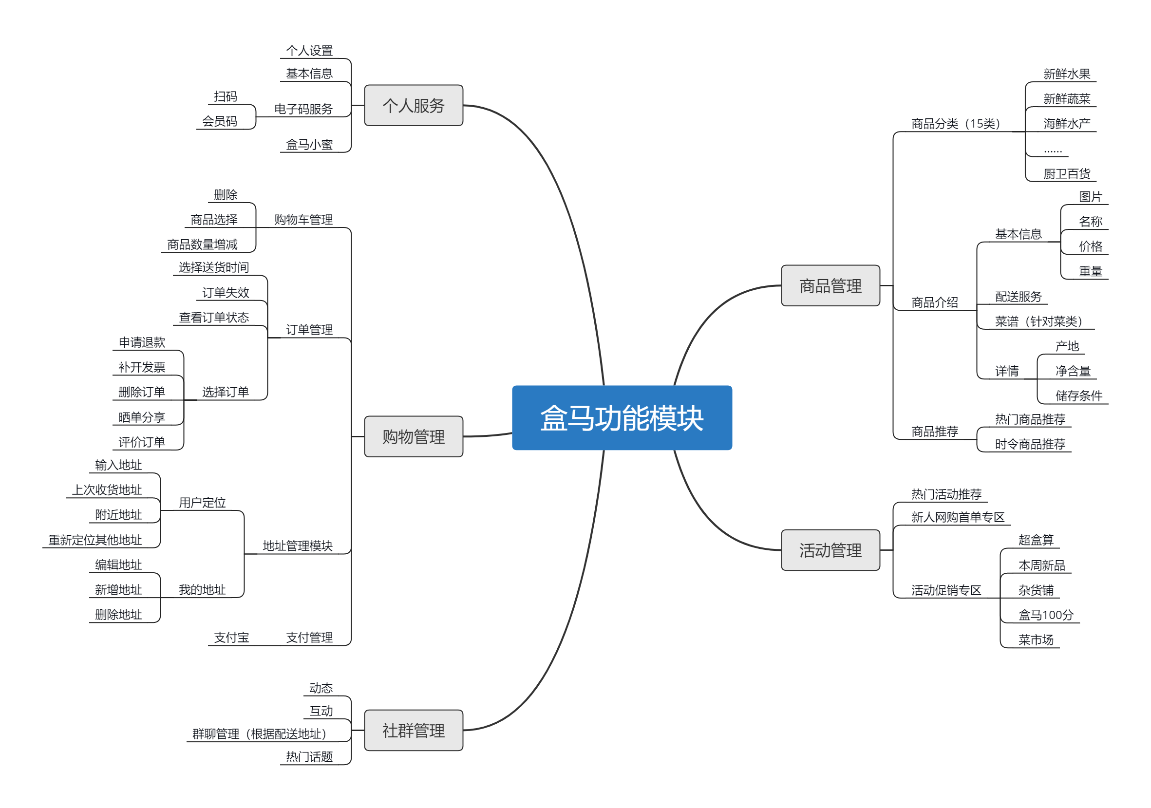 六,盒马app分析 1. app基本信息 2. 功能结构图 3.