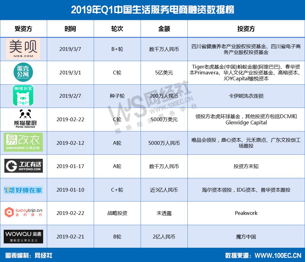 2019年Q1中国生活服务电商融资数据榜-1.png
