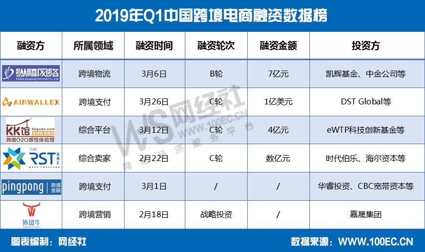 2019年Q1中国跨境电商融资数据榜2.png