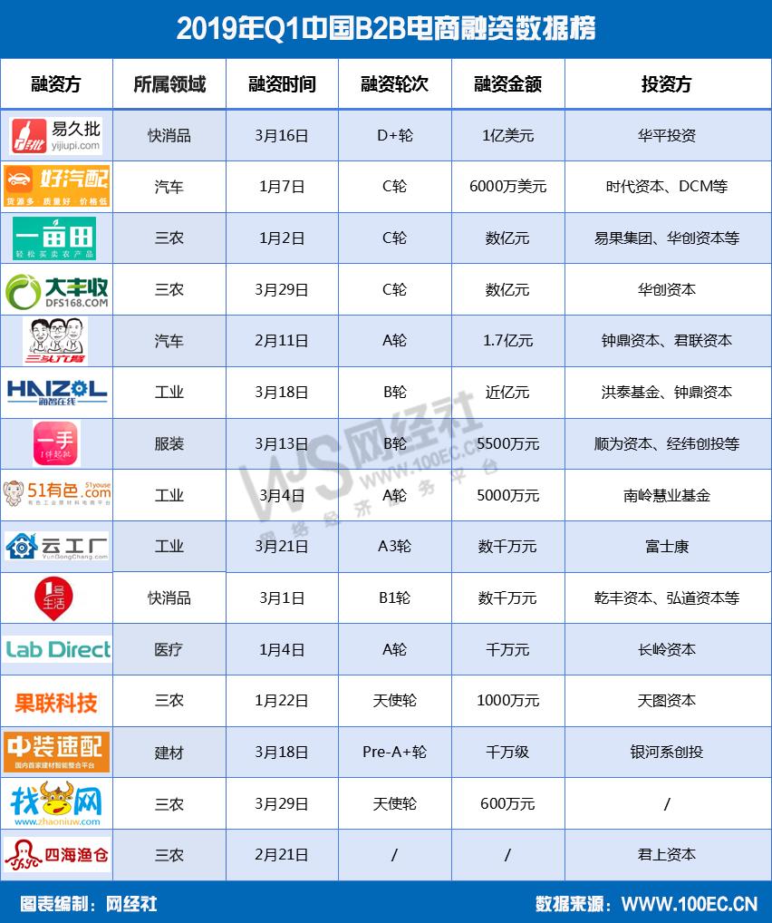 2019年Q1中国B2B电商融资数据榜2.png