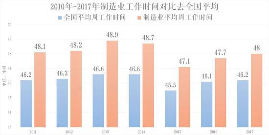 数据来源:国际老虎机平台开户送体验金劳动年鉴2011-2018