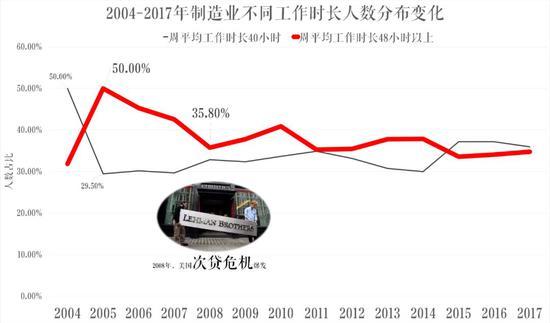 数据来源:国际老虎机平台开户送体验金劳动年鉴2004-2018