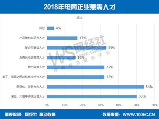 电子商务�zh�_《2018年度中国电子商务人才状况调查报告》(以下简称\