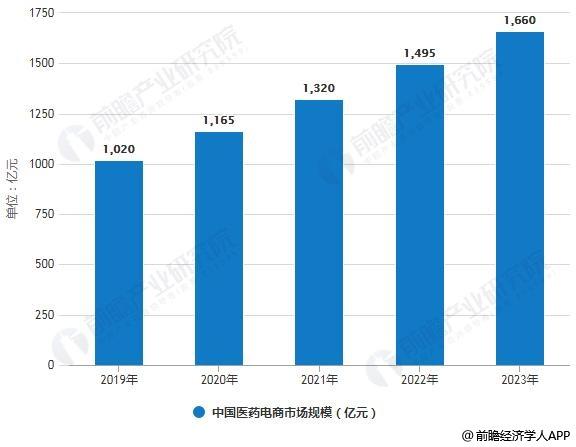 2019-2023年中国医药博猫注册码市场规模统计情况及预测
