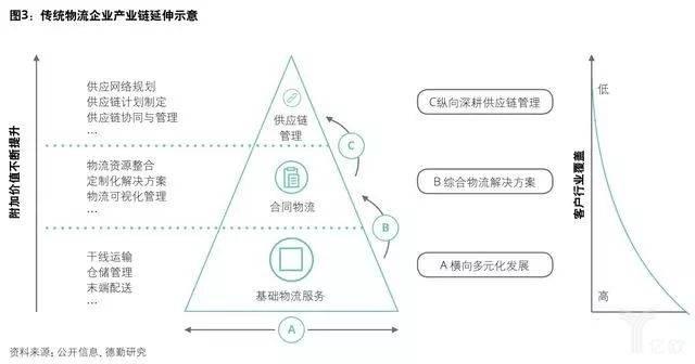 传统物流企业产业链延伸示意