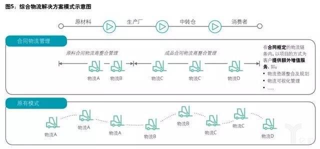 综合物流解决方案模式示意图