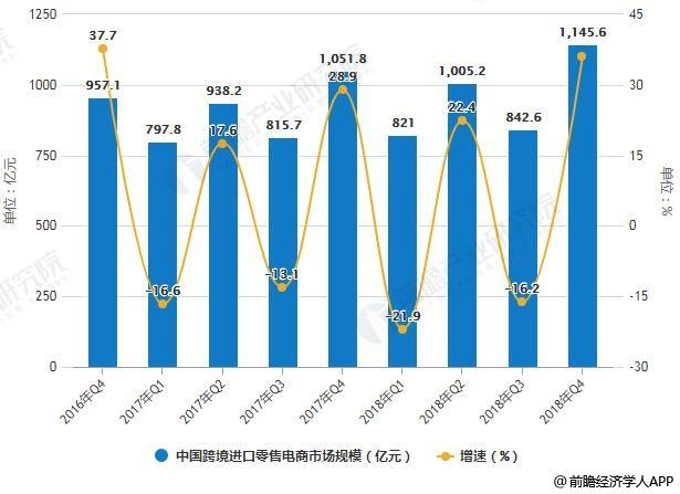 2016-2018年Q4国际老虎机平台开户送体验金跨境进口零售电商市场规模及增长情况