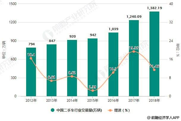 2012-2018年国际老虎机平台开户送体验金二手车pt老虎机注册送体验金交易量及增长情况