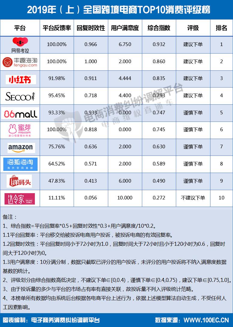 2019年(上)全国跨境电商TOP10消费评级榜.jpg