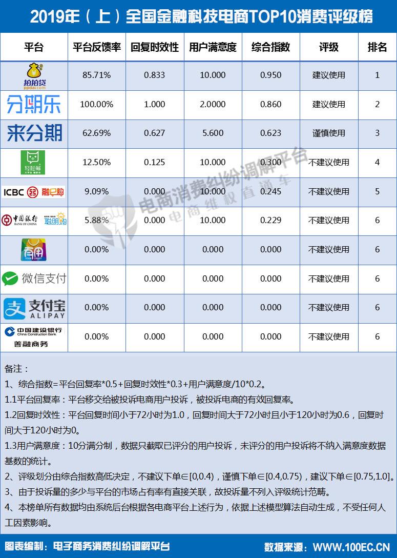 2019年(上)全国金融科技电商TOP10消费评级榜.jpg