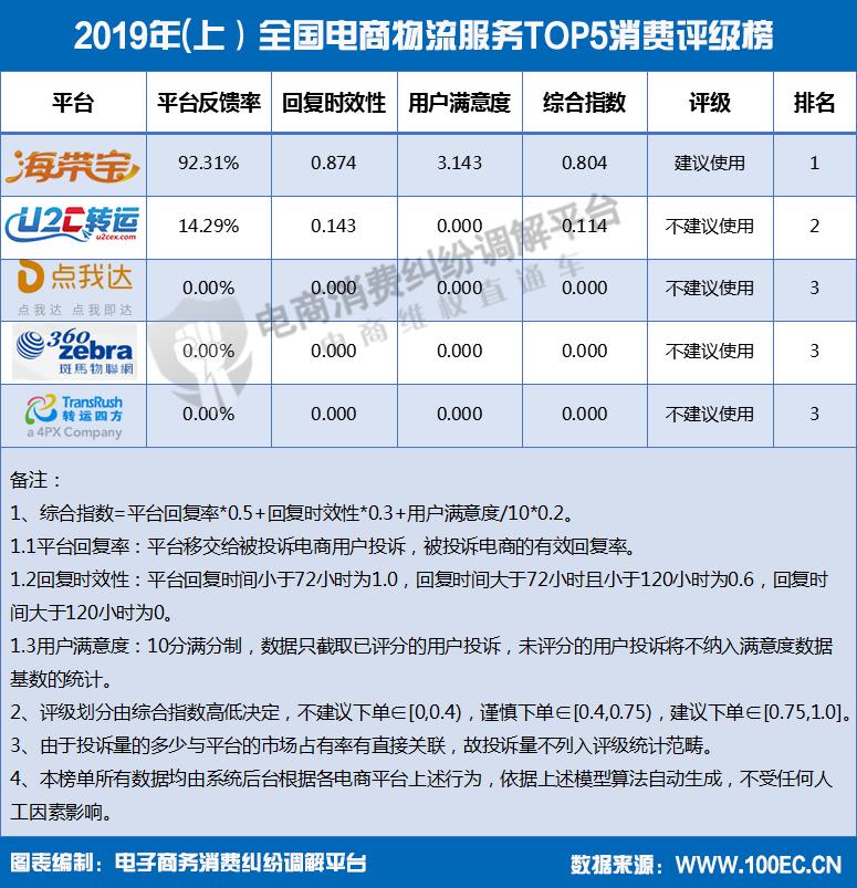 2019年(上)全国电商物流服务TOP10消费评级榜.png