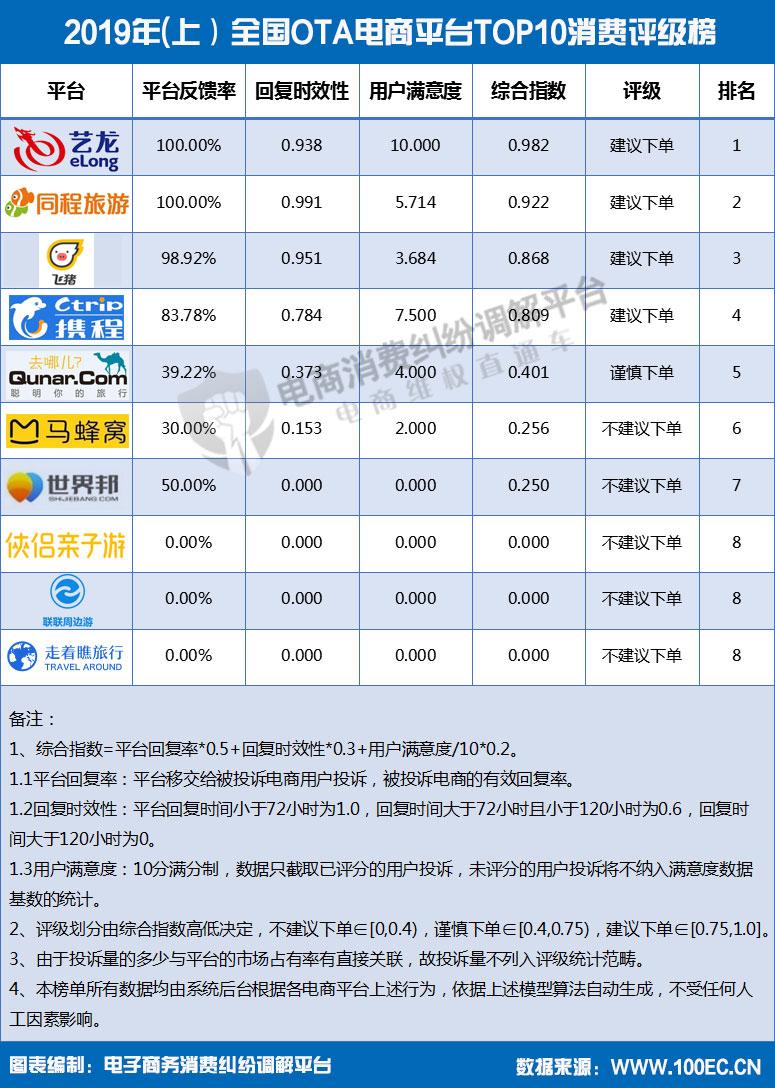 2019年(上)全国OTA电商平台TOP10消费评级榜1.jpg
