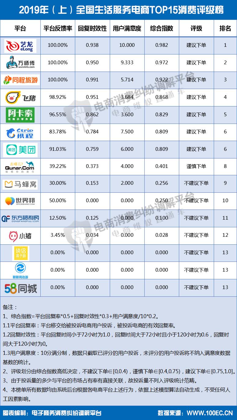 2019年(上)全国生活服务电商TOP15消费评级榜.png