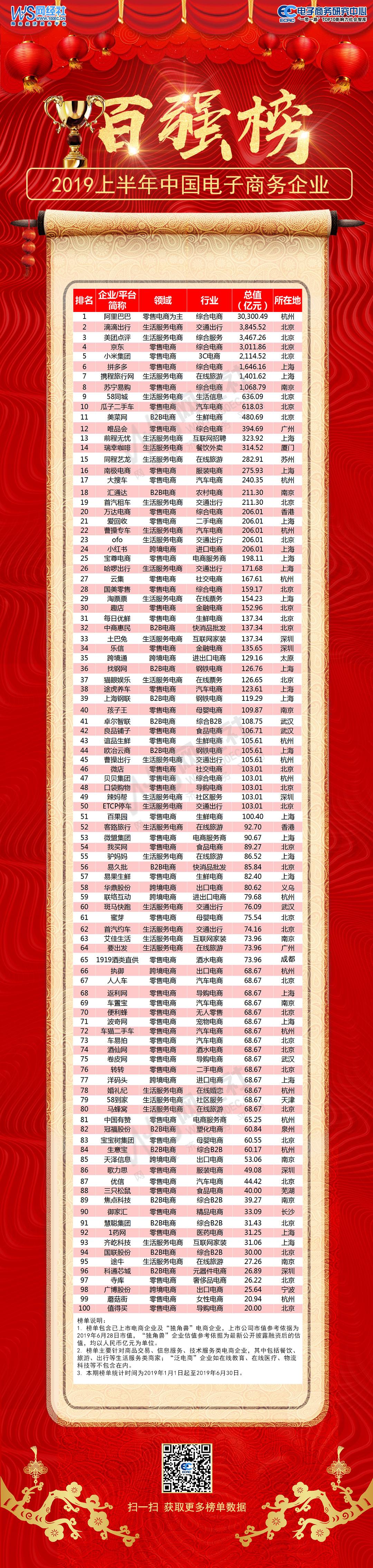 电子商务企业百强榜.jpg