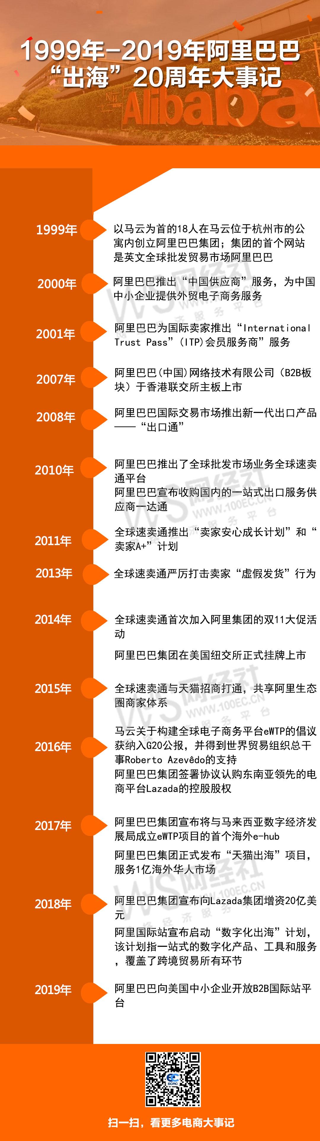 1999-2019阿里出海20周年大事记.jpg