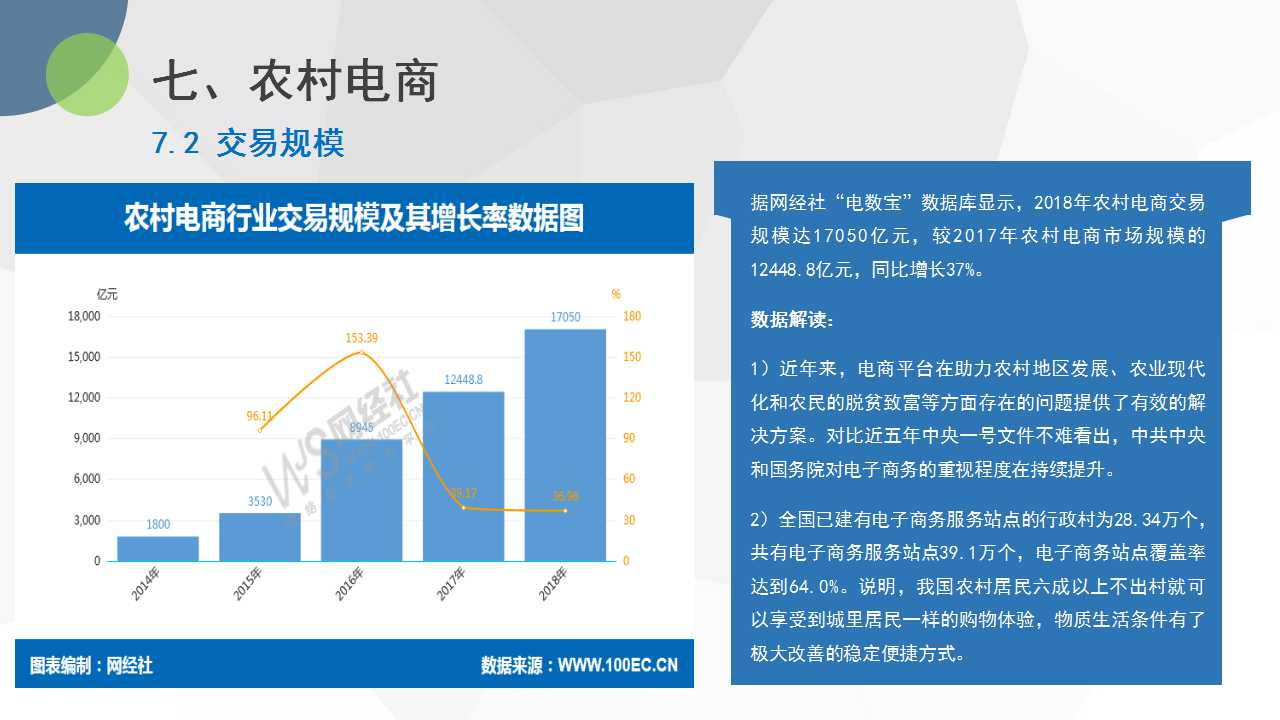 【PPT】《2018年度中国网络零售市场数据监测报告》重磅发布