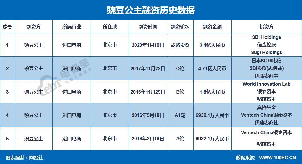 """【融资事件】日淘跨境电商""""豌豆公主""""完成3.4亿人民币新融资"""