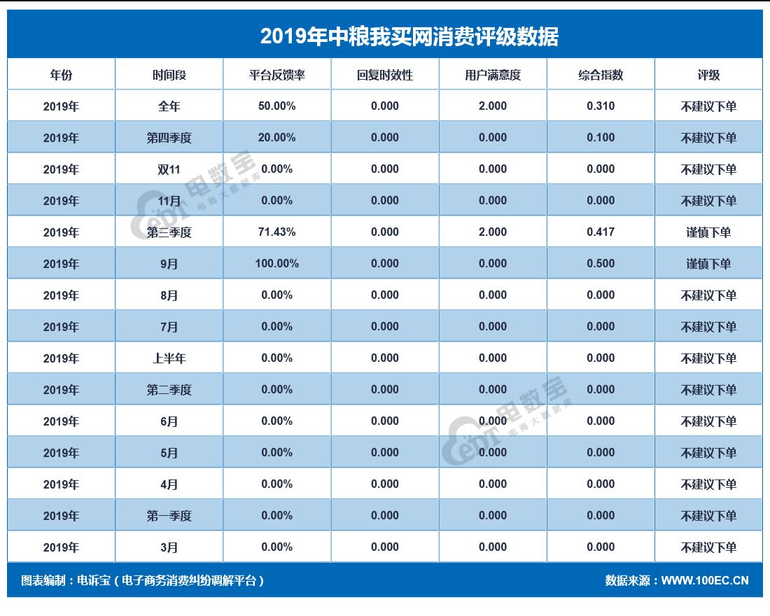"""【年度曝光】中粮我买网2019消费投诉数据出炉:获""""不建议下单""""评级"""