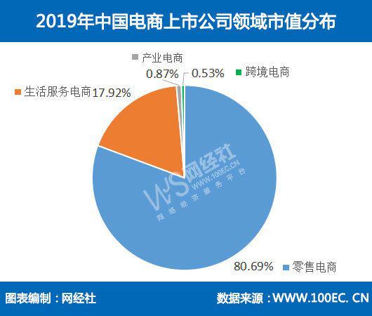 《2019年中国电商上市公司市值数