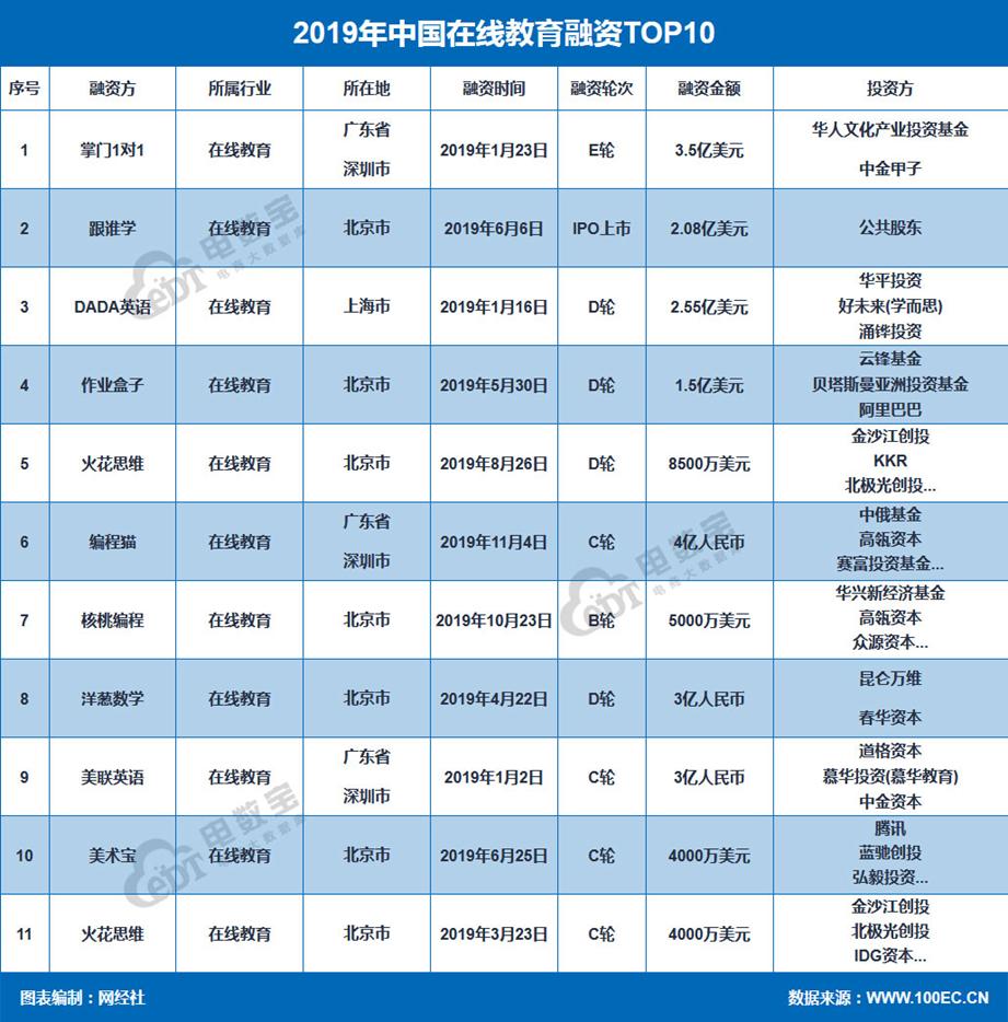 《2019年度中国在线教育市场数据报告》发布