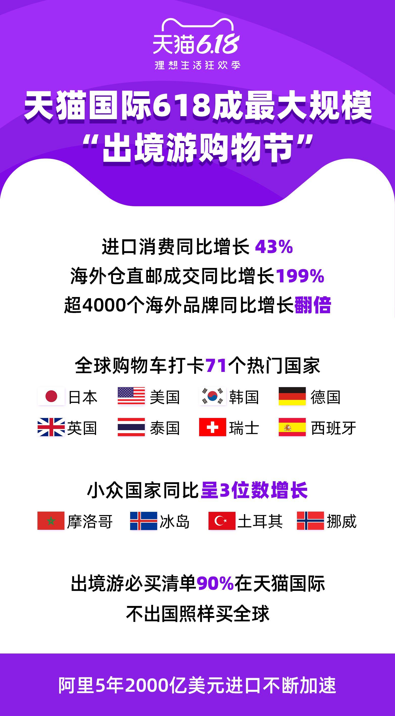 天猫国际618进口消费同比增长43%_<a href=