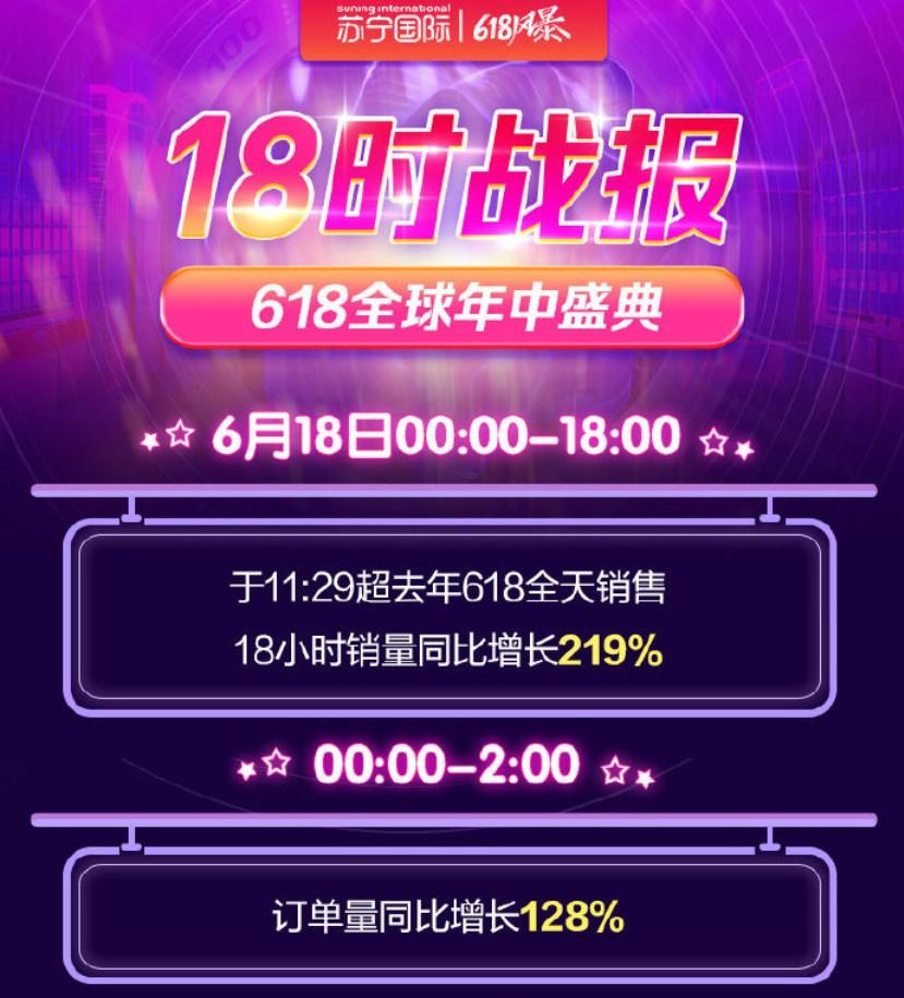 苏宁国际618开场18小时销量增219%_<a href=