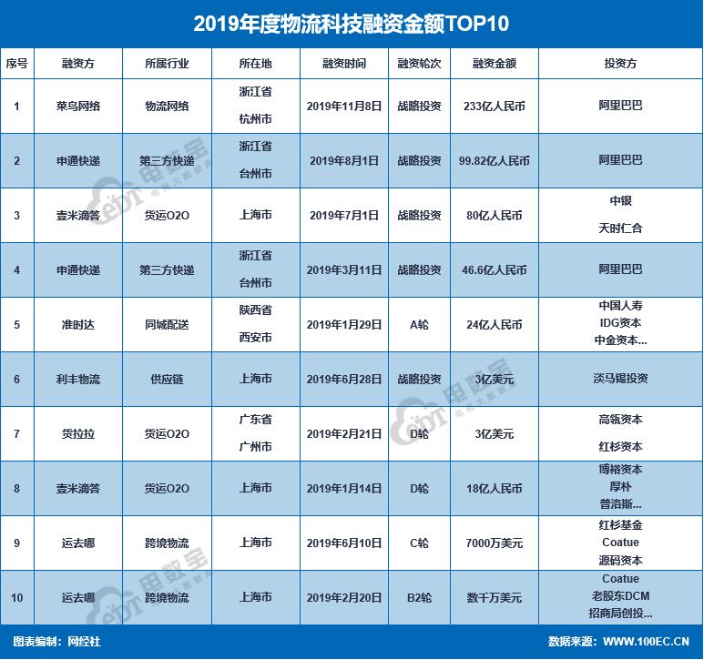 【PPT】《2019年度中国物流科技行业数据报告》网经社发布