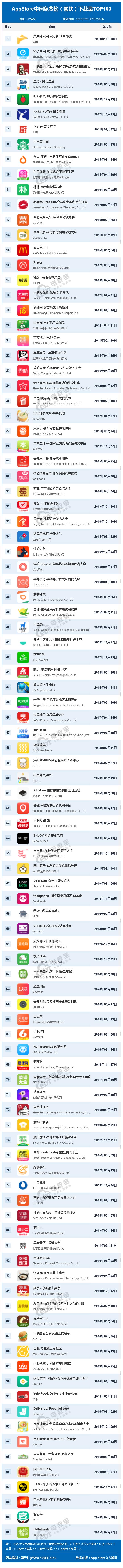 AppStore中国免费榜(餐饮)下载量TOP100(3).png