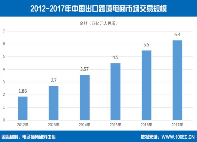 做跨境电商需要了解市场:2017年度中国出口跨境电商发展报告-浙江义乌网