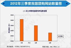 《2012年Q3中国网络团购市场数据监测报告》