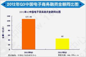 《2012年Q3中国电子商务市场投融资监测报告》