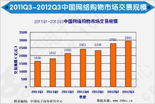 《2012年Q3中国网络零售市场数据监测报告》