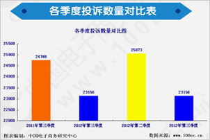 《2012年Q3中国电子商务用户体验与投诉监测报告》