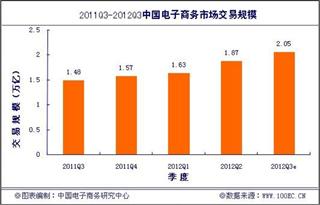 《2012年Q3中国电子商务市场数据监测报告》