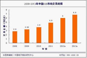 《2012年(上)中国B2B电子商务市场数据监测报告》