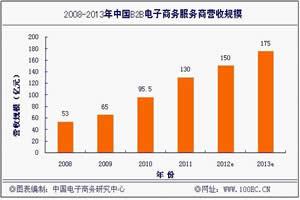 2012年上半年中国B2B电子商务企业营收规模