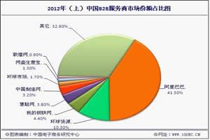 2012年上半年中国B2B电子商务企业市场份额