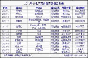 《2012年(上)中国电子商务融资监测报告》