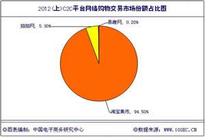 """2012年上半年国内B2C市场 凸显""""六大""""特征"""