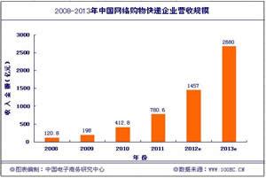 【核心数据】网络零售市场交易规模为5119亿元