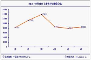 《2012年(上)中国电子商务用户体验与投诉监测报告》