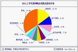 """【报告】:""""2011年十大热点网络购物被投诉企业榜""""发布"""