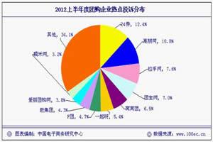 """""""2011网络团购行业十大被投诉网站榜单""""揭晓"""